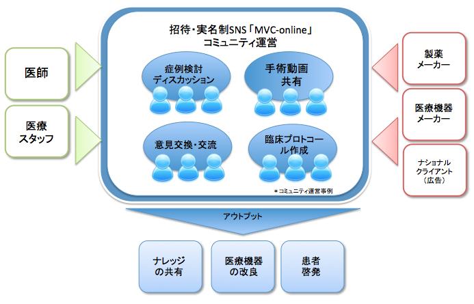 MVC-online 図解